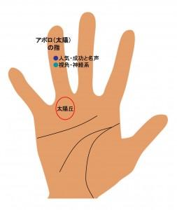 8指の手相(4)