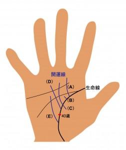 (1)開運線1