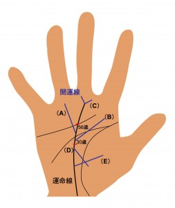 (2)開運線2
