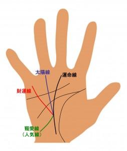 (6)寵愛線・三奇紋